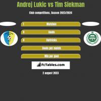 Andrej Lukic vs Tim Siekman h2h player stats
