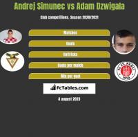 Andrej Simunec vs Adam Dźwigała h2h player stats