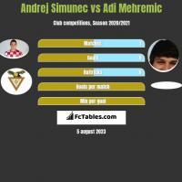 Andrej Simunec vs Adi Mehremic h2h player stats