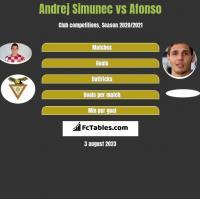 Andrej Simunec vs Afonso h2h player stats