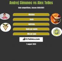 Andrej Simunec vs Alex Telles h2h player stats