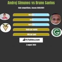 Andrej Simunec vs Bruno Santos h2h player stats