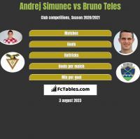 Andrej Simunec vs Bruno Teles h2h player stats