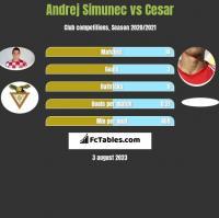 Andrej Simunec vs Cesar h2h player stats