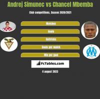 Andrej Simunec vs Chancel Mbemba h2h player stats