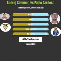 Andrej Simunec vs Fabio Cardoso h2h player stats