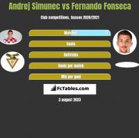 Andrej Simunec vs Fernando Fonseca h2h player stats