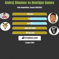 Andrej Simunec vs Henrique Gomes h2h player stats