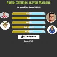 Andrej Simunec vs Ivan Marcano h2h player stats