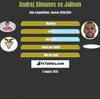 Andrej Simunec vs Jailson h2h player stats