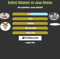 Andrej Simunec vs Joao Afonso h2h player stats