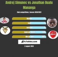 Andrej Simunec vs Jonathan Buatu Mananga h2h player stats