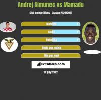 Andrej Simunec vs Mamadu h2h player stats