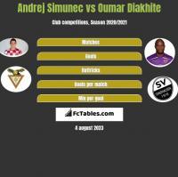 Andrej Simunec vs Oumar Diakhite h2h player stats