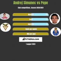 Andrej Simunec vs Pepe h2h player stats