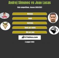 Andrej Simunec vs Joao Lucas h2h player stats