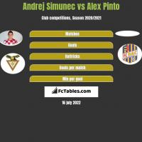 Andrej Simunec vs Alex Pinto h2h player stats