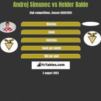 Andrej Simunec vs Helder Balde h2h player stats