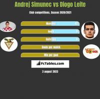 Andrej Simunec vs Diogo Leite h2h player stats