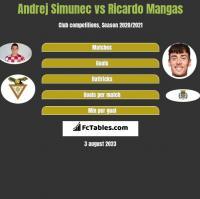 Andrej Simunec vs Ricardo Mangas h2h player stats