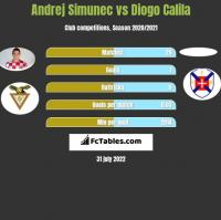 Andrej Simunec vs Diogo Calila h2h player stats