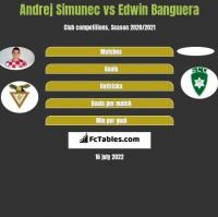 Andrej Simunec vs Edwin Banguera h2h player stats