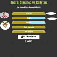 Andrej Simunec vs Kellyton h2h player stats