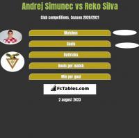 Andrej Simunec vs Reko Silva h2h player stats