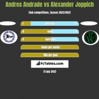 Andres Andrade vs Alexander Joppich h2h player stats
