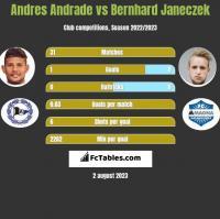 Andres Andrade vs Bernhard Janeczek h2h player stats