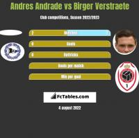 Andres Andrade vs Birger Verstraete h2h player stats