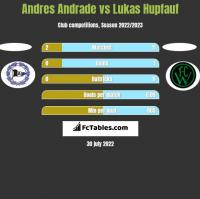 Andres Andrade vs Lukas Hupfauf h2h player stats