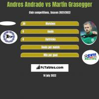 Andres Andrade vs Martin Grasegger h2h player stats