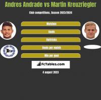 Andres Andrade vs Martin Kreuzriegler h2h player stats