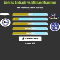 Andres Andrade vs Michael Brandner h2h player stats