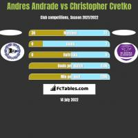 Andres Andrade vs Christopher Cvetko h2h player stats