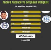 Andres Andrade vs Benjamin Wallquist h2h player stats
