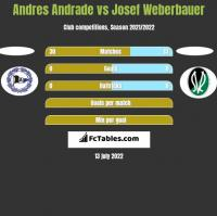 Andres Andrade vs Josef Weberbauer h2h player stats
