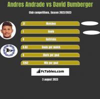 Andres Andrade vs David Bumberger h2h player stats