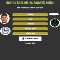 Andres Andrade vs Dominik Kofler h2h player stats