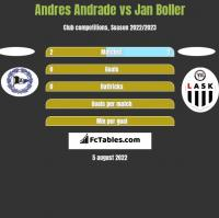 Andres Andrade vs Jan Boller h2h player stats