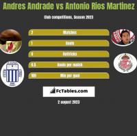Andres Andrade vs Antonio Rios Martinez h2h player stats