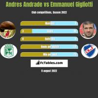 Andres Andrade vs Emmanuel Gigliotti h2h player stats