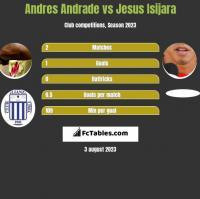 Andres Andrade vs Jesus Isijara h2h player stats