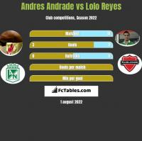 Andres Andrade vs Lolo Reyes h2h player stats