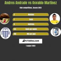 Andres Andrade vs Osvaldo Martinez h2h player stats