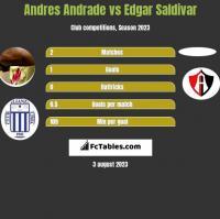 Andres Andrade vs Edgar Saldivar h2h player stats