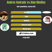Andres Andrade vs Alan Medina h2h player stats