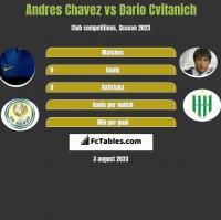 Andres Chavez vs Dario Cvitanich h2h player stats