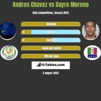 Andres Chavez vs Dayro Moreno h2h player stats